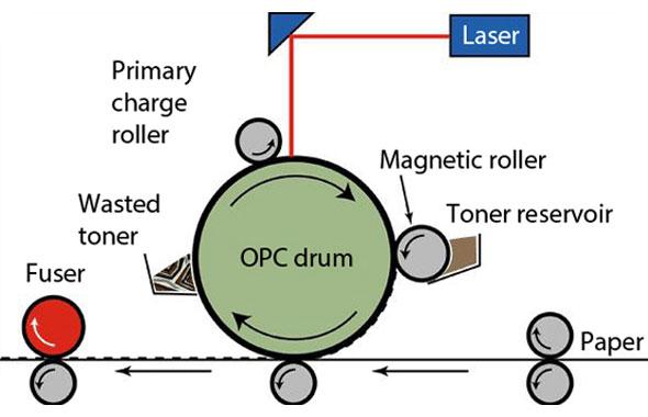 laser-printing
